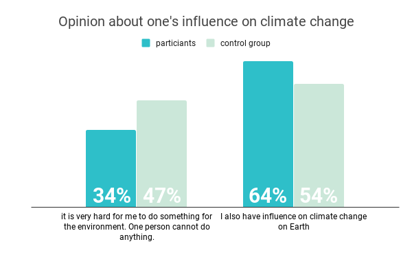 Opinion-about-one's-influence-on-climate-change