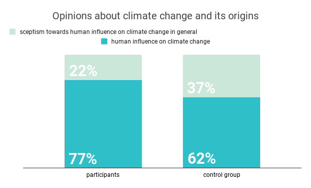 Opinions-about-climate-change-and-its-origins