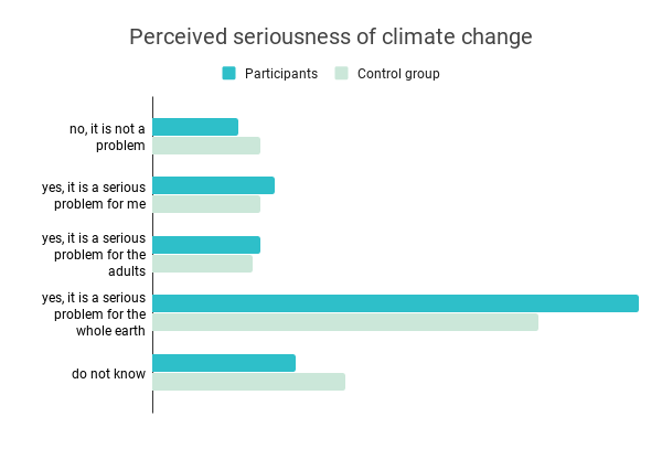 Perceived-seriousness-of-climate-change