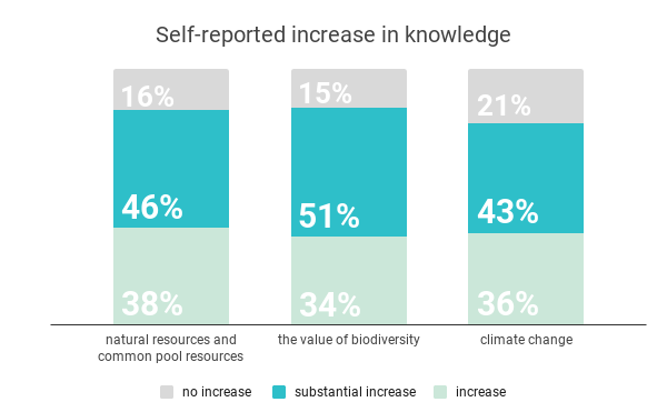 Self-reported-increase-in-knowledge